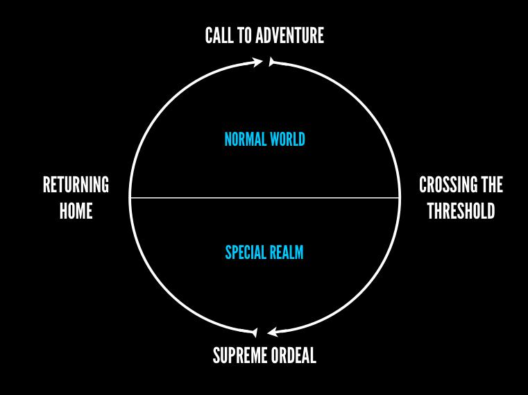The hero's journey map