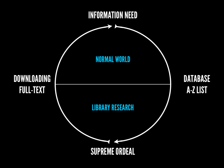 The monomyth of library research