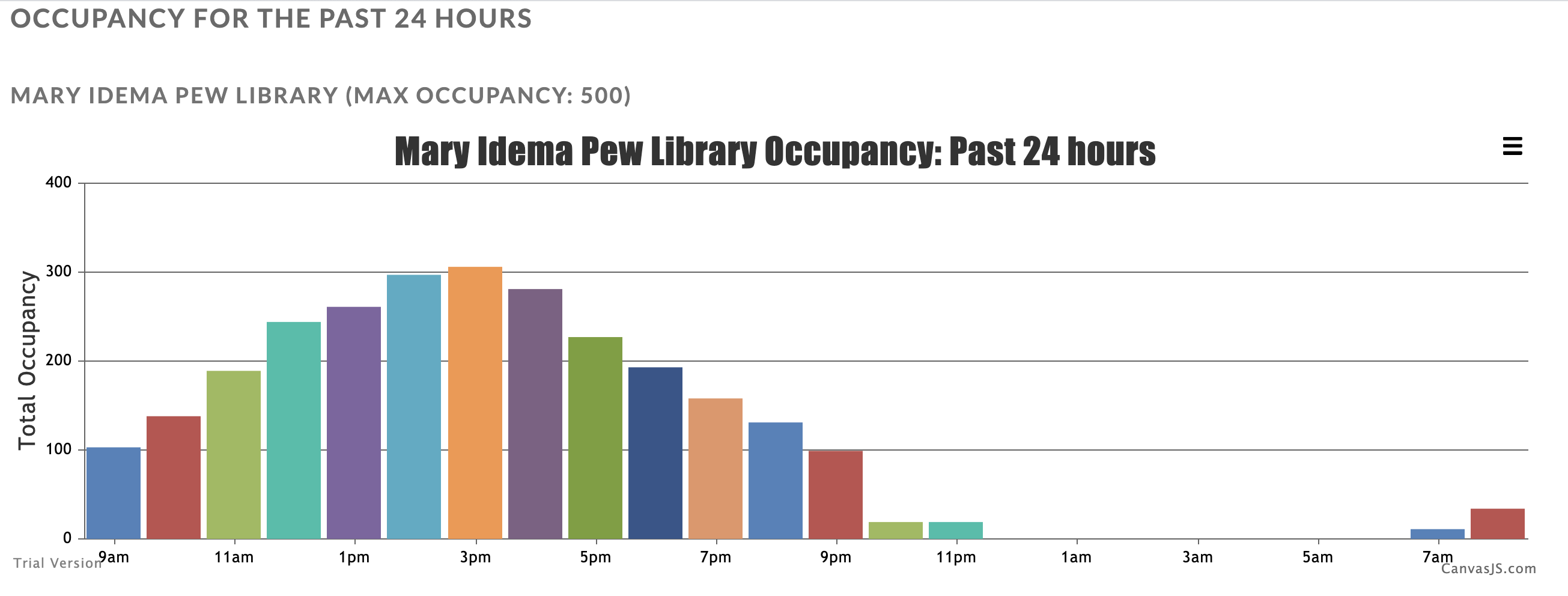 Screenshot of visualized occupancy in bar chart form