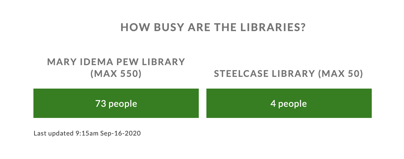 Green boxes showing current number of people in each library